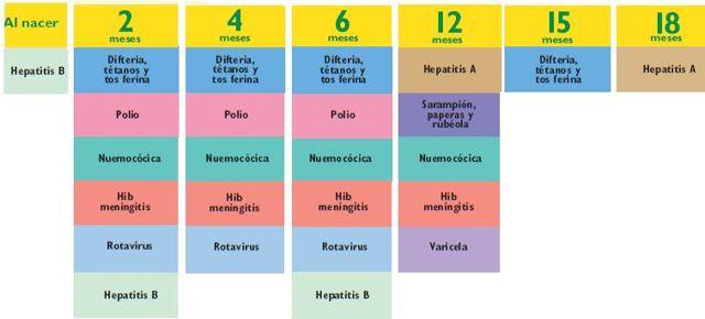 calendario de vacunación para niños