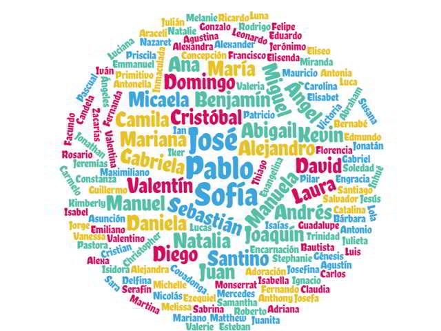 Nombres populares en España