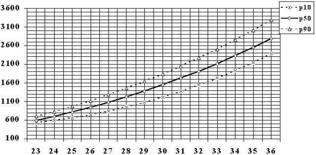 percentiles fetales
