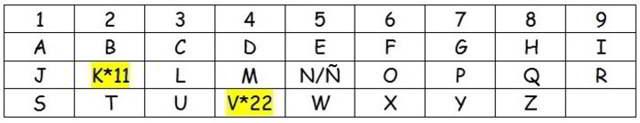clasificación del abecedario numerología del nombre